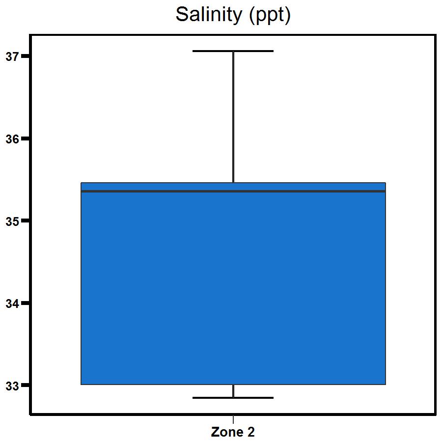Zone 2 East Arm salinity