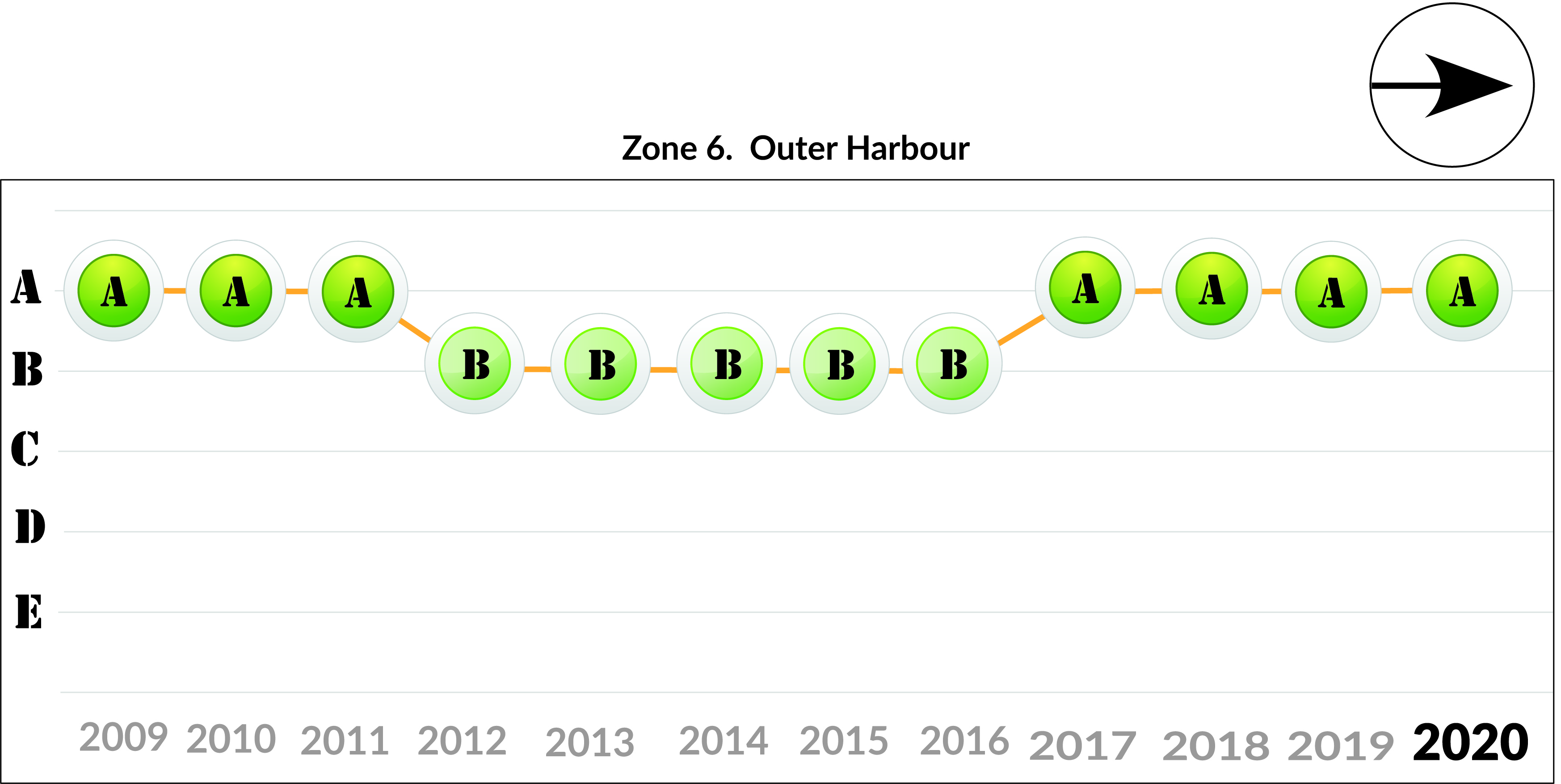 Zone 6 - Outer Harbour trend 2020