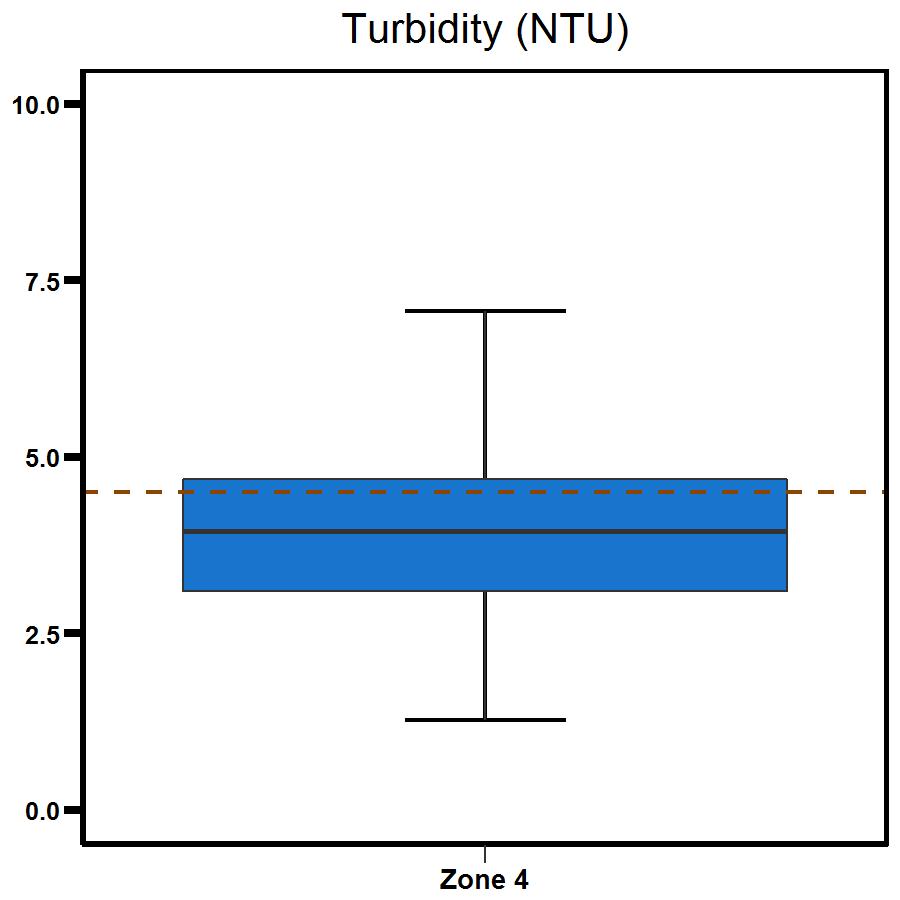 Zone 4 West Arm turbidity