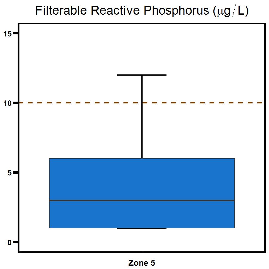 Zone 5 Middle Harbour phosphorus